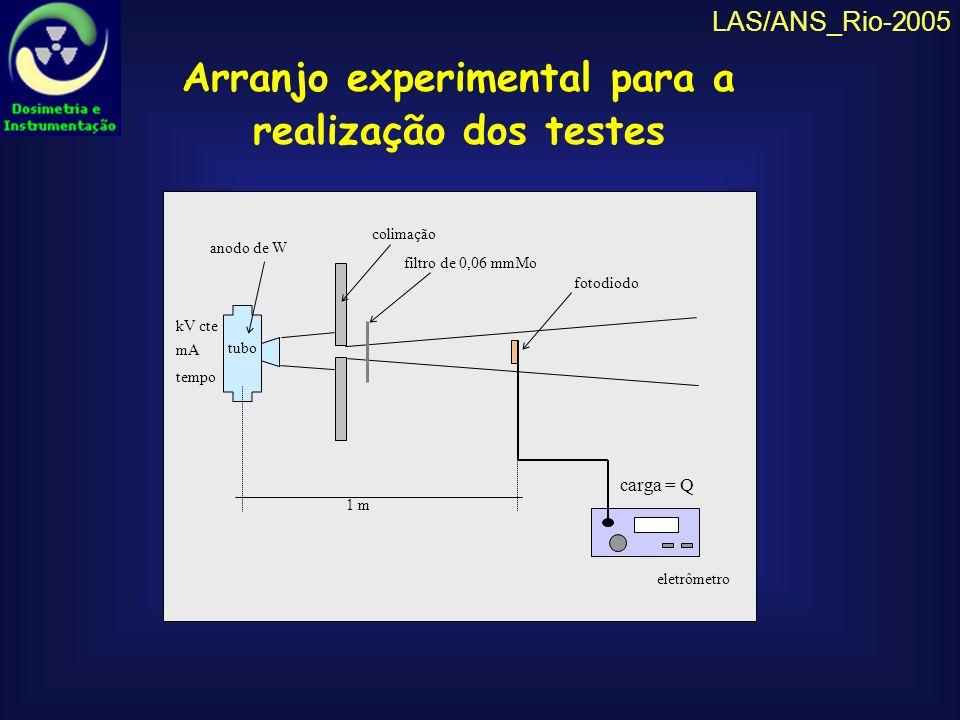 Arranjo experimental para a realização dos testes