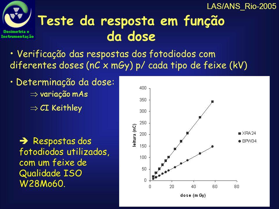 Teste da resposta em função da dose