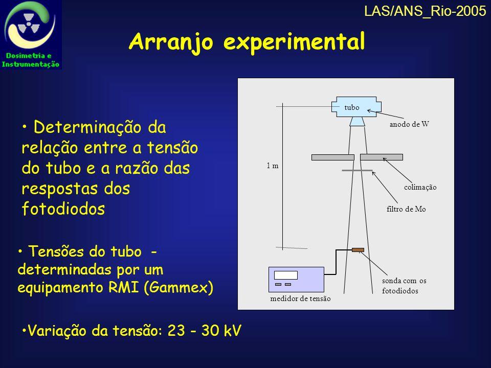 LAS/ANS_Rio-2005Arranjo experimental. sonda com os fotodiodos. tubo. medidor de tensão. 1 m. colimação.