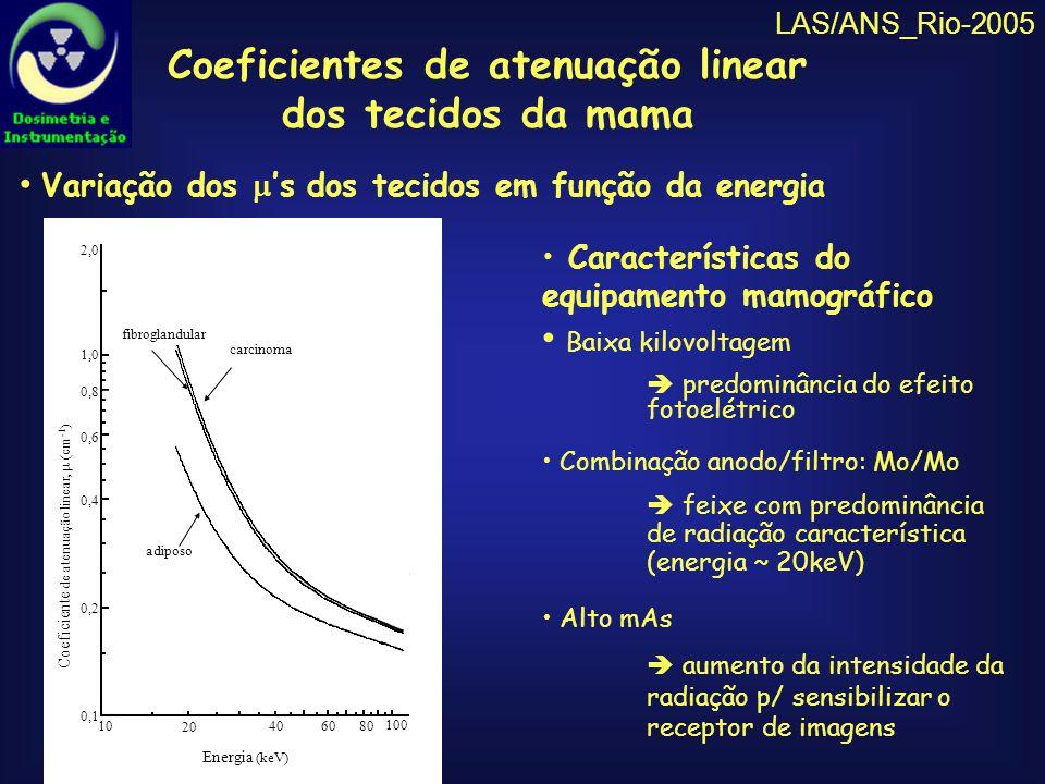 Coeficientes de atenuação linear dos tecidos da mama