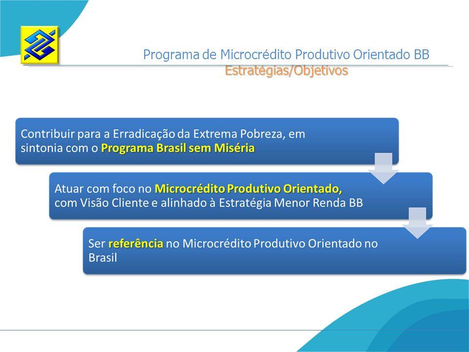 Programa de Microcrédito Produtivo Orientado BB Estratégias/Objetivos