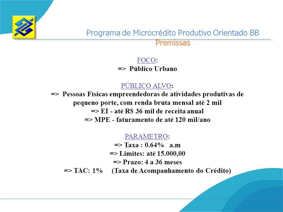 Programa de Microcrédito Produtivo Orientado BB Premissas