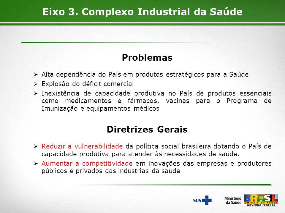 Eixo 3. Complexo Industrial da Saúde