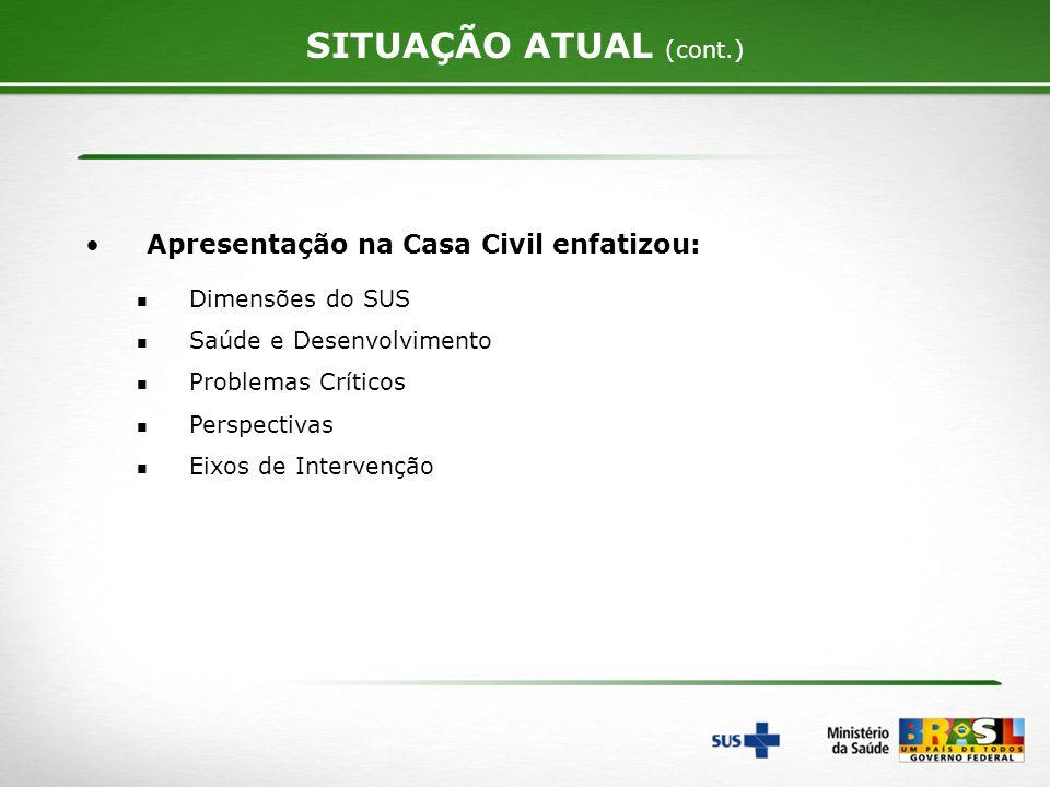 SITUAÇÃO ATUAL (cont.) Apresentação na Casa Civil enfatizou: