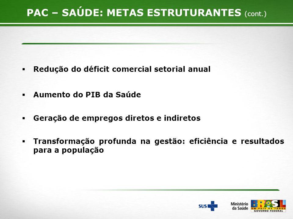 Redução do déficit comercial setorial anual