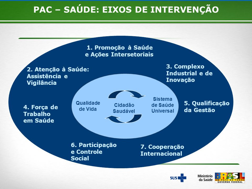 PAC – SAÚDE: EIXOS DE INTERVENÇÃO e Ações Intersetoriais