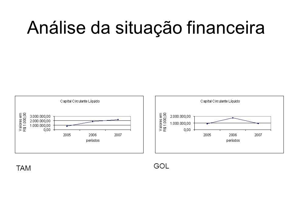 Análise da situação financeira