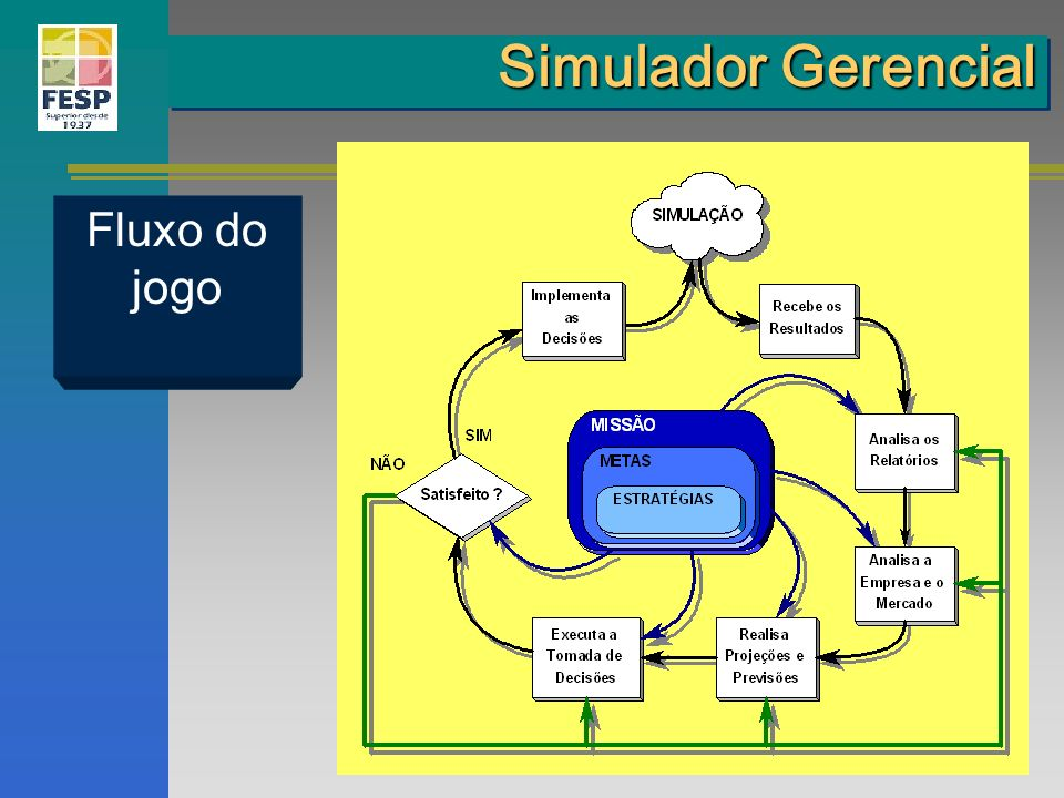 Simulador Gerencial Fluxo do jogo