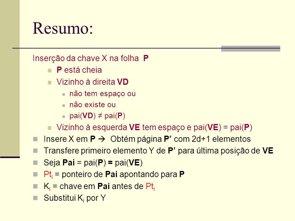 Resumo: Inserção da chave X na folha P P está cheia