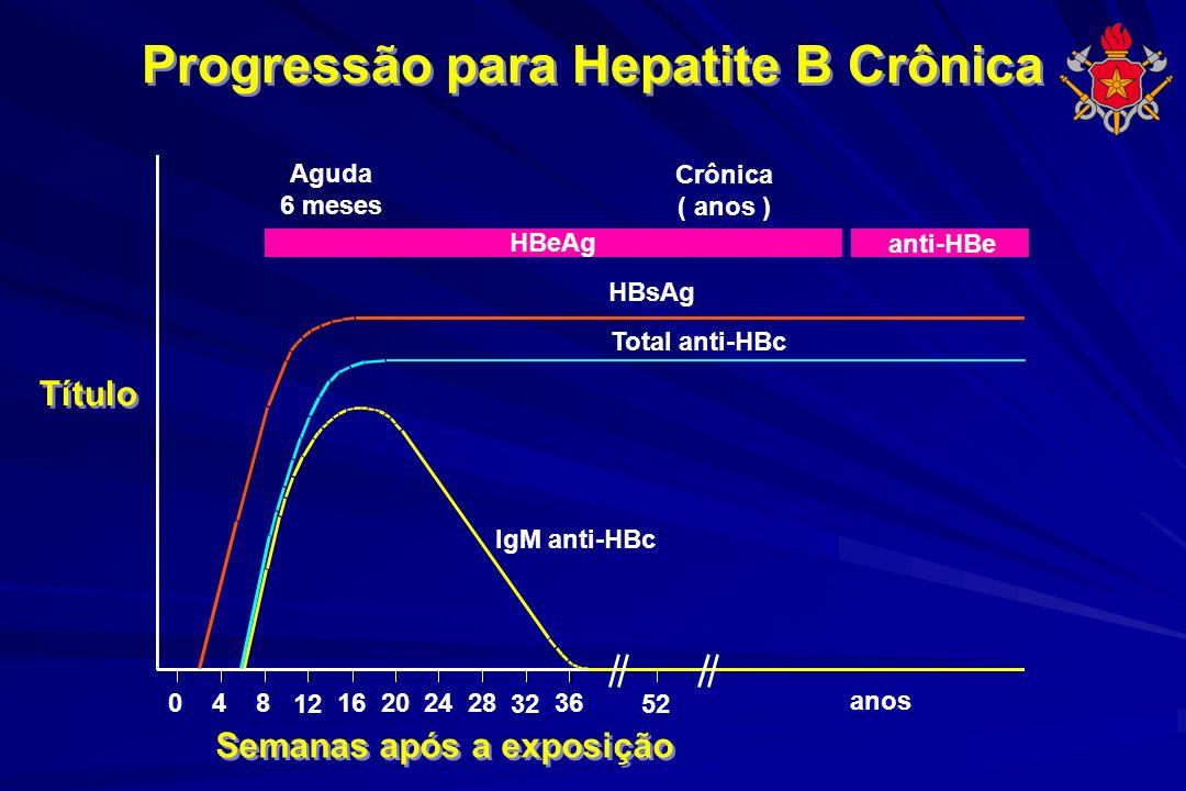 Progressão para Hepatite B Crônica