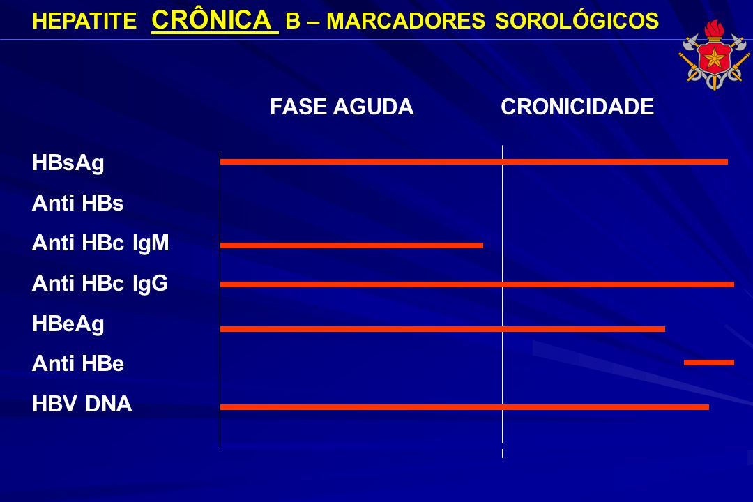 HEPATITE CRÔNICA B – MARCADORES SOROLÓGICOS