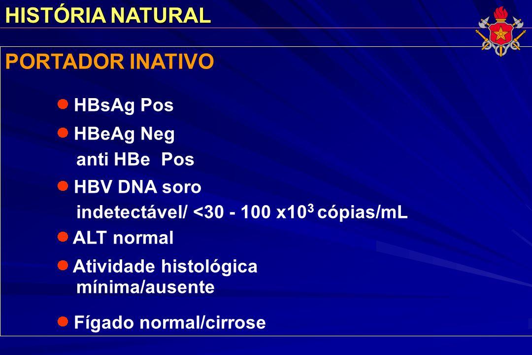 HISTÓRIA NATURAL PORTADOR INATIVO anti HBe Pos
