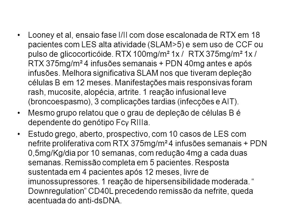 Looney et al, ensaio fase I/II com dose escalonada de RTX em 18 pacientes com LES alta atividade (SLAM>5) e sem uso de CCF ou pulso de glicocorticóide. RTX 100mg/m² 1x / RTX 375mg/m² 1x / RTX 375mg/m² 4 infusões semanais + PDN 40mg antes e após infusões. Melhora significativa SLAM nos que tiveram depleção células B em 12 meses. Manifestações mais responsivas foram rash, mucosite, alopécia, artrite. 1 reação infusional leve (broncoespasmo), 3 complicações tardias (infecções e AIT).