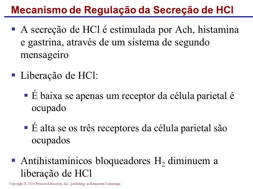 Mecanismo de Regulação da Secreção de HCl