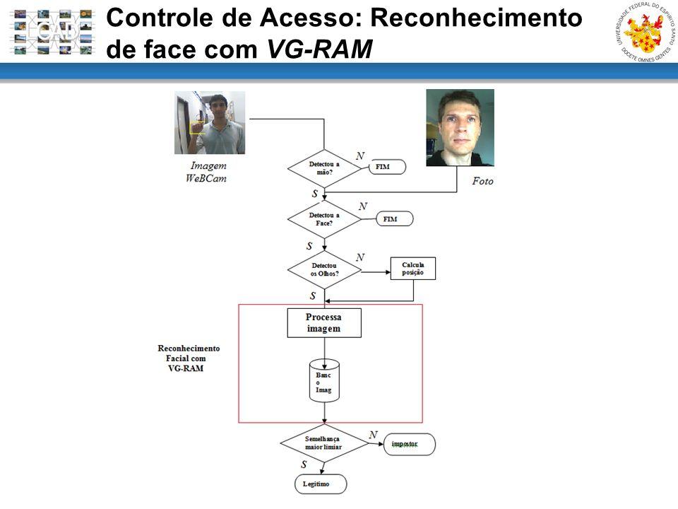 Controle de Acesso: Reconhecimento de face com VG-RAM