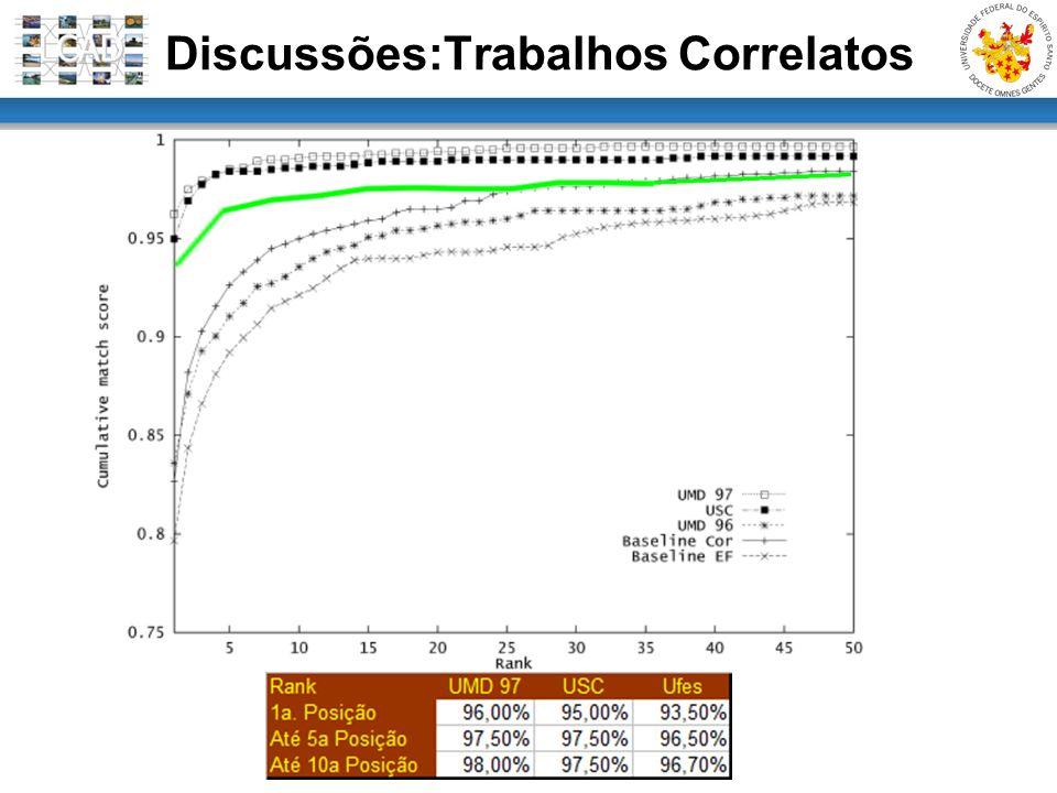 Discussões:Trabalhos Correlatos