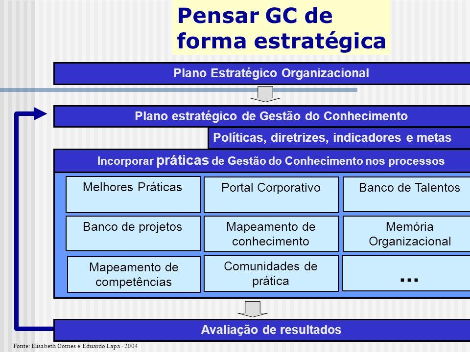 ... Pensar GC de forma estratégica Plano Estratégico Organizacional