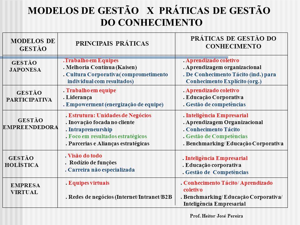 MODELOS DE GESTÃO X PRÁTICAS DE GESTÃO