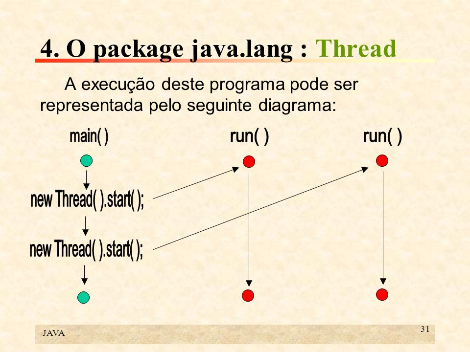 4. O package java.lang : Thread