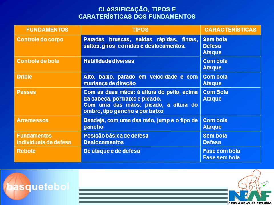 CLASSIFICAÇÃO, TIPOS E CARATERÍSTICAS DOS FUNDAMENTOS