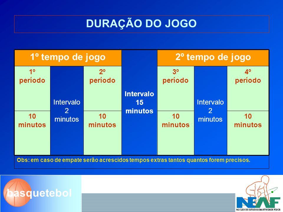 DURAÇÃO DO JOGO 1º tempo de jogo 2º tempo de jogo Intervalo 15 minutos