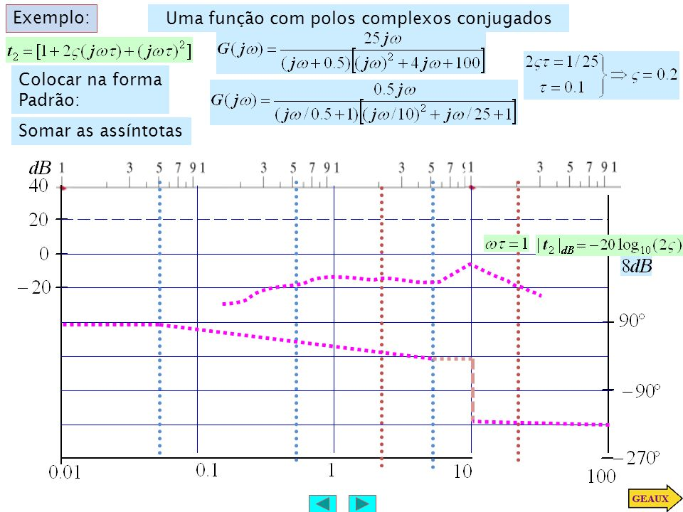 Uma função com polos complexos conjugados