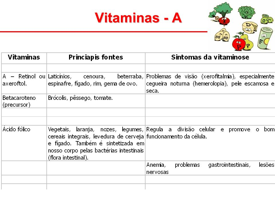 Vitaminas - A