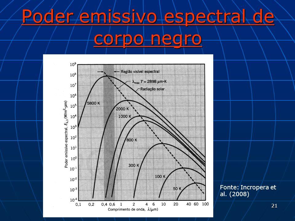 Poder emissivo espectral de corpo negro