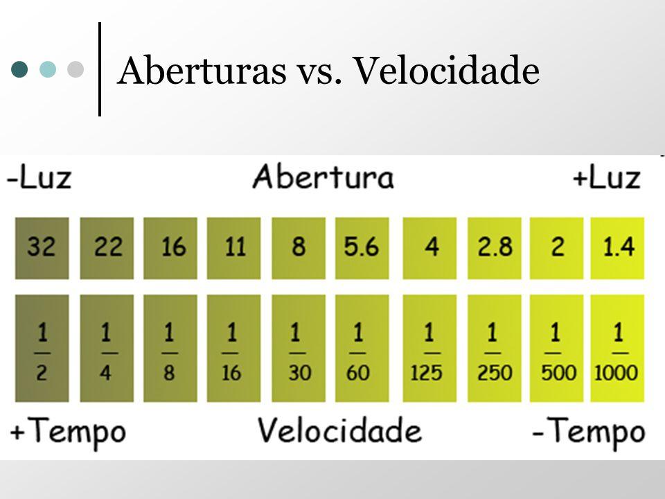Aberturas vs. Velocidade