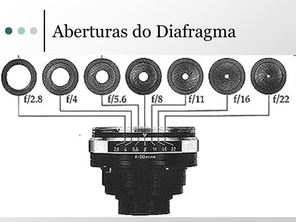 Aberturas do Diafragma