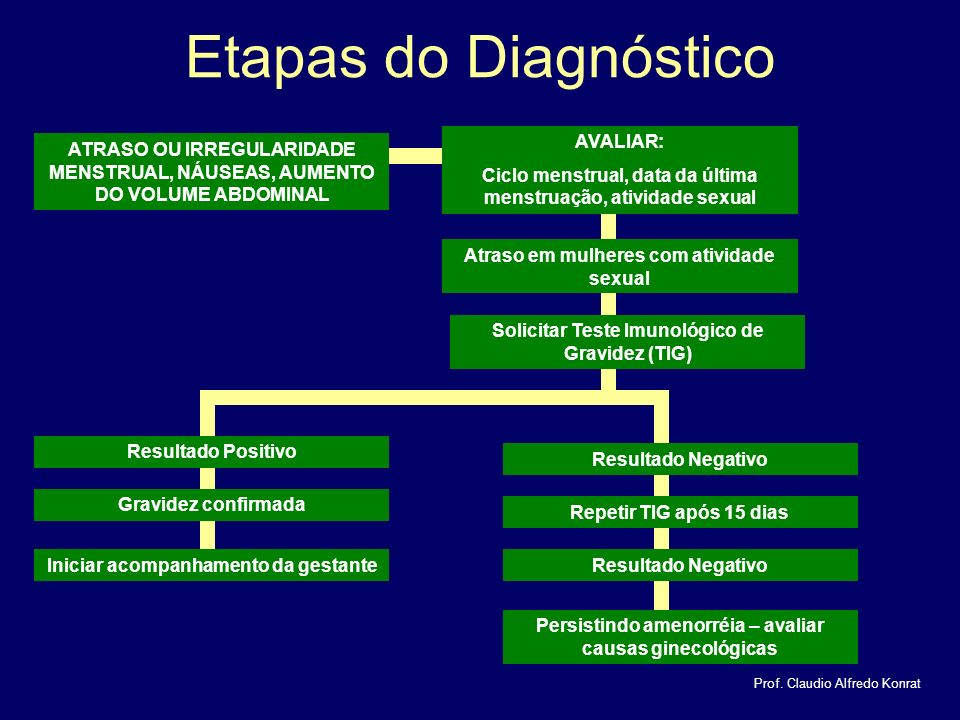 Etapas do Diagnóstico AVALIAR: