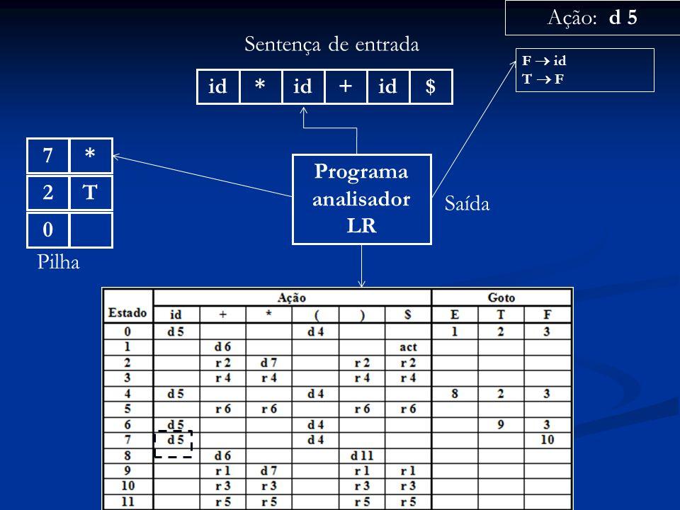 Programa analisador LR