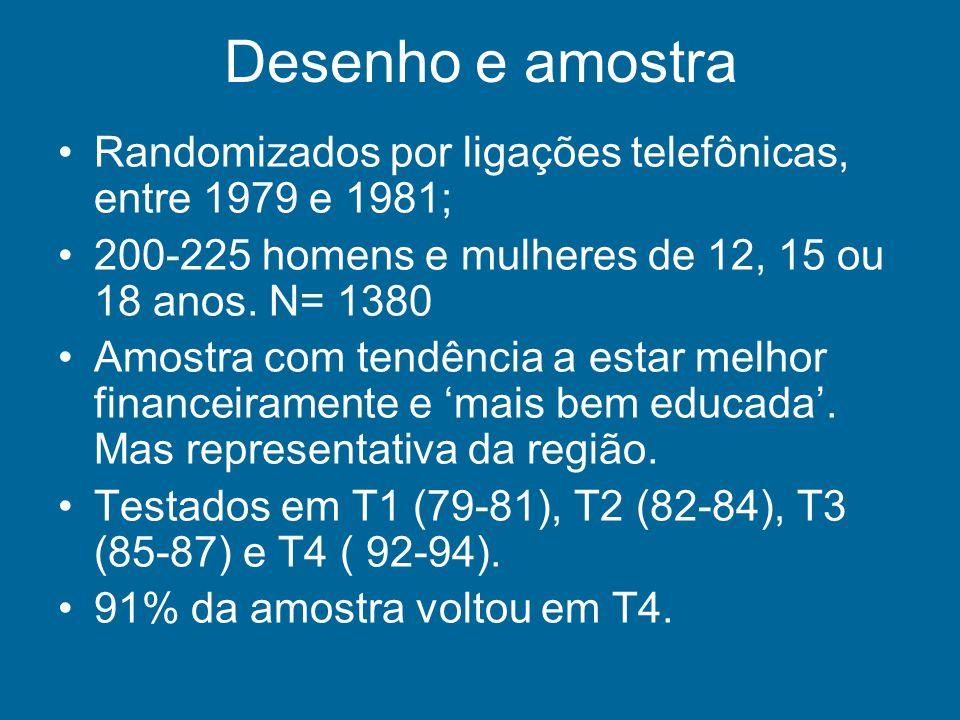 Desenho e amostra Randomizados por ligações telefônicas, entre 1979 e 1981; 200-225 homens e mulheres de 12, 15 ou 18 anos. N= 1380.