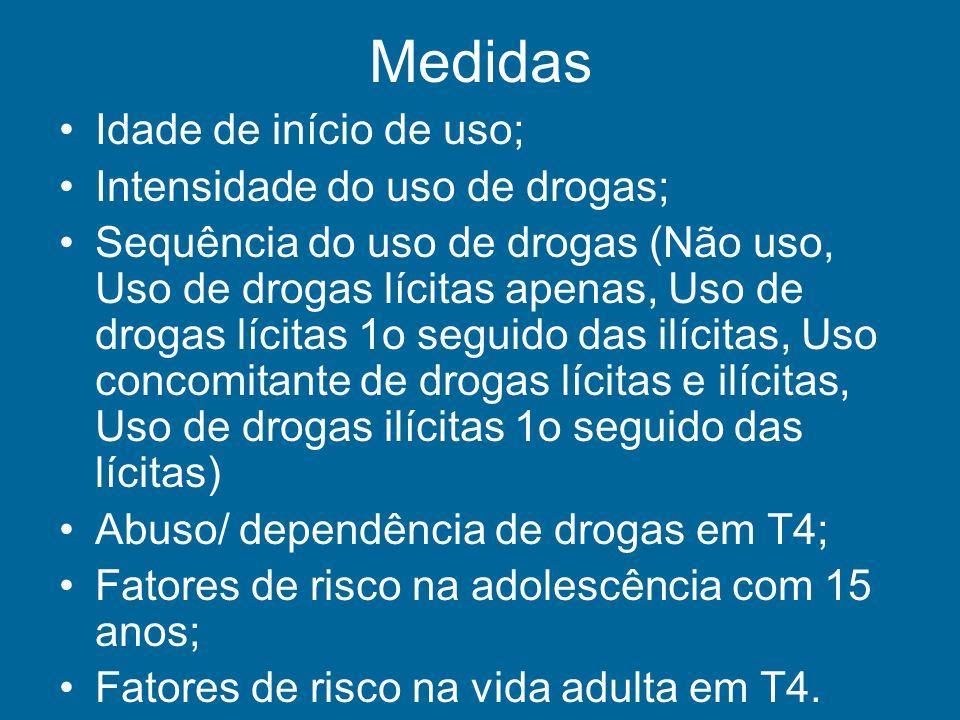 Medidas Idade de início de uso; Intensidade do uso de drogas;