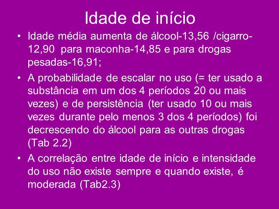 Idade de início Idade média aumenta de álcool-13,56 /cigarro-12,90 para maconha-14,85 e para drogas pesadas-16,91;