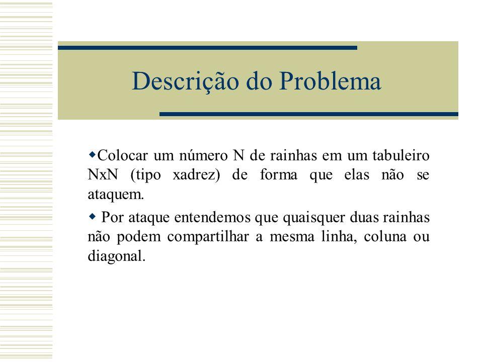 Descrição do ProblemaColocar um número N de rainhas em um tabuleiro NxN (tipo xadrez) de forma que elas não se ataquem.