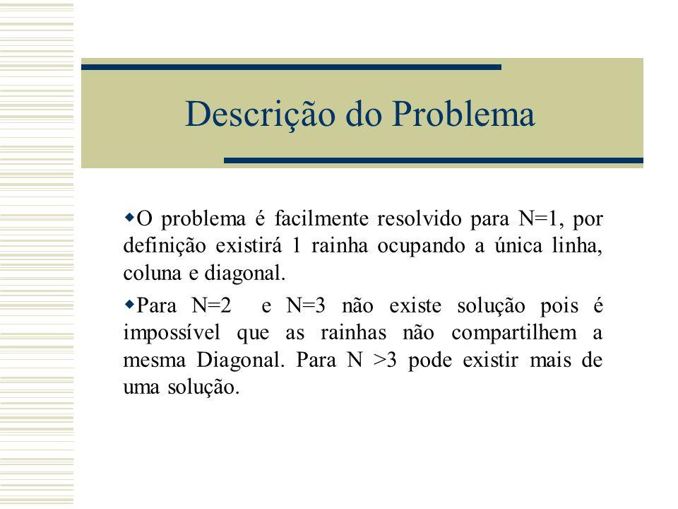 Descrição do ProblemaO problema é facilmente resolvido para N=1, por definição existirá 1 rainha ocupando a única linha, coluna e diagonal.