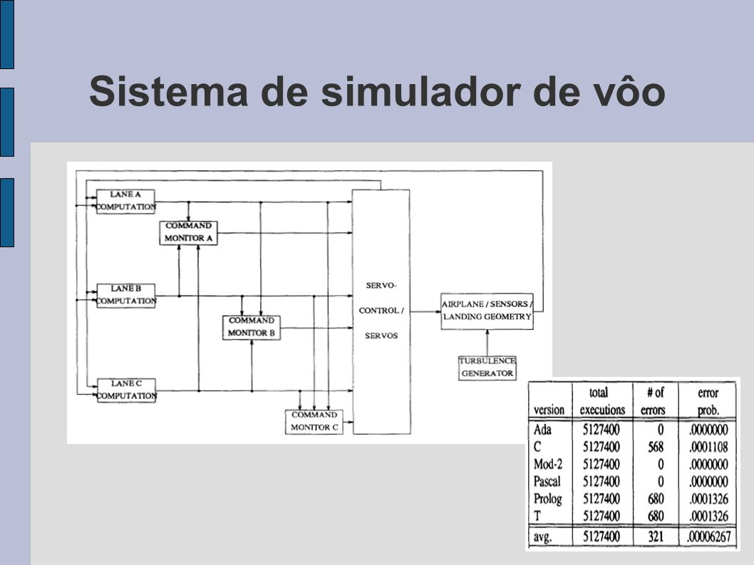 Sistema de simulador de vôo