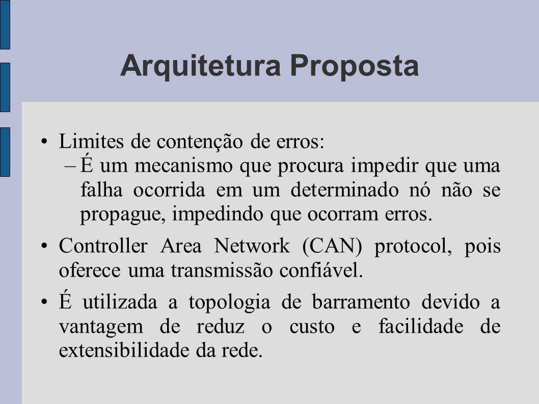 Arquitetura Proposta Limites de contenção de erros: