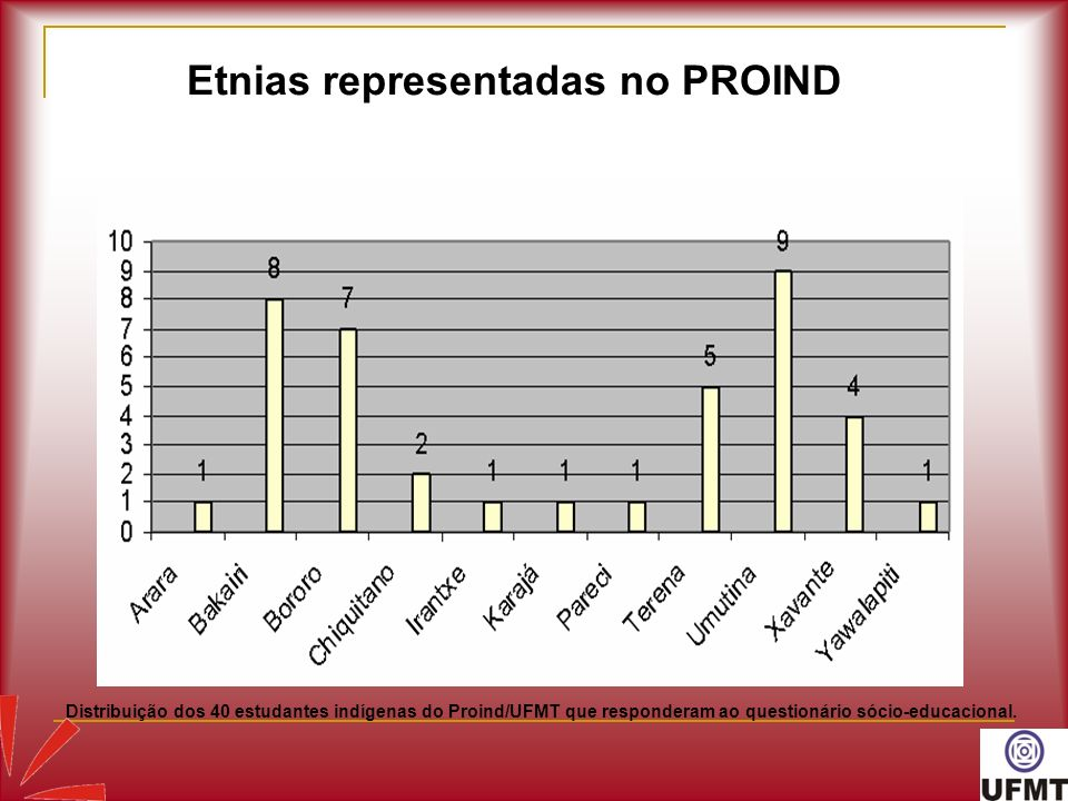 Etnias representadas no PROIND