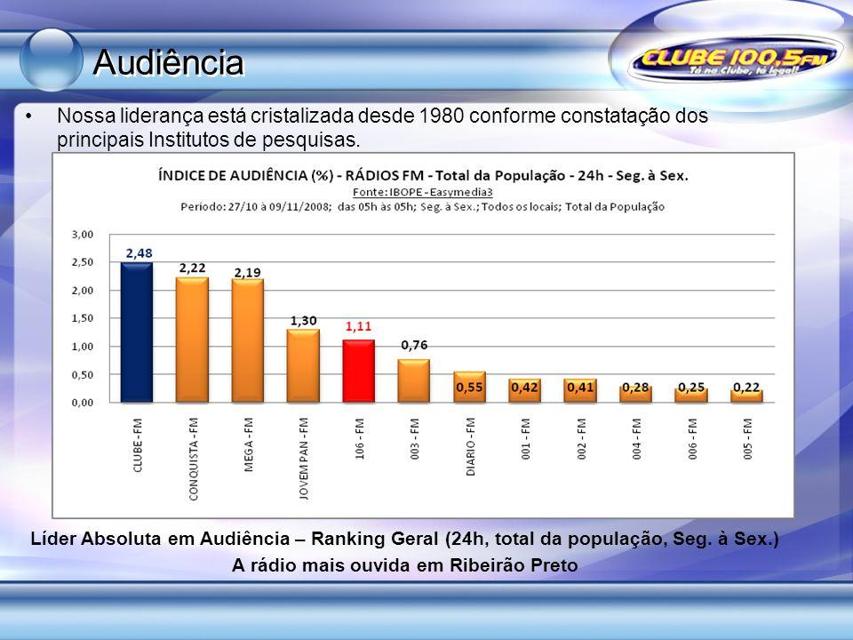 A rádio mais ouvida em Ribeirão Preto