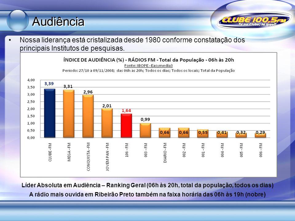 Audiência Nossa liderança está cristalizada desde 1980 conforme constatação dos principais Institutos de pesquisas.
