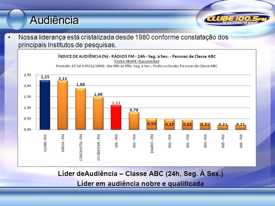 Audiência Líder deAudiência – Classe ABC (24h, Seg. À Sex.)