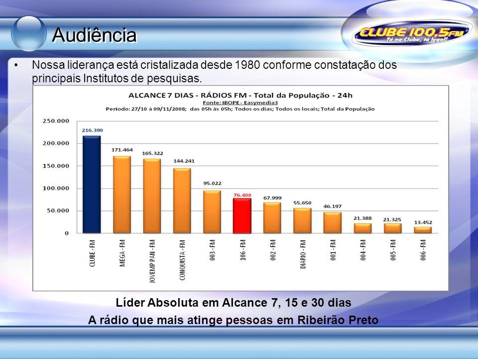 Audiência Líder Absoluta em Alcance 7, 15 e 30 dias