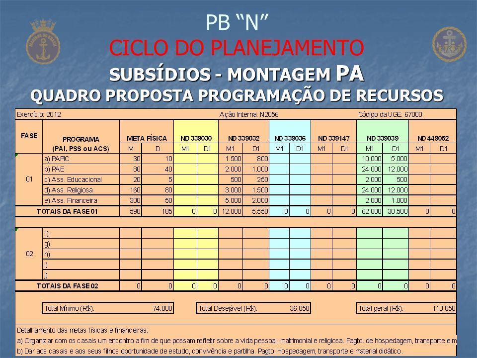 PB N CICLO DO PLANEJAMENTO SUBSÍDIOS - MONTAGEM PA QUADRO PROPOSTA PROGRAMAÇÃO DE RECURSOS