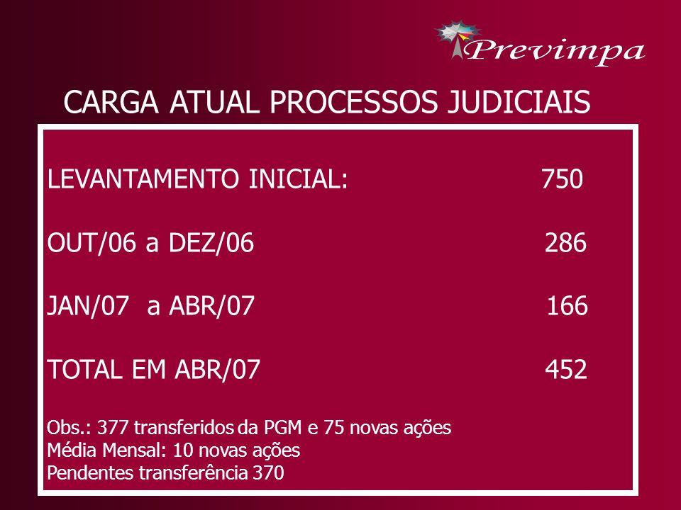 CARGA ATUAL PROCESSOS JUDICIAIS