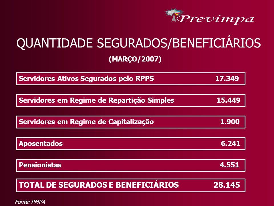 QUANTIDADE SEGURADOS/BENEFICIÁRIOS