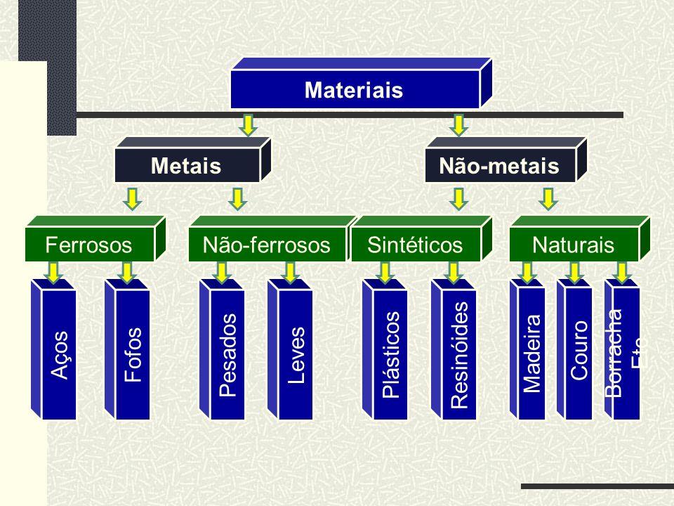 Materiais Metais. Não-metais. Ferrosos. Não-ferrosos. Sintéticos. Naturais. Aços. Fofos. Pesados.