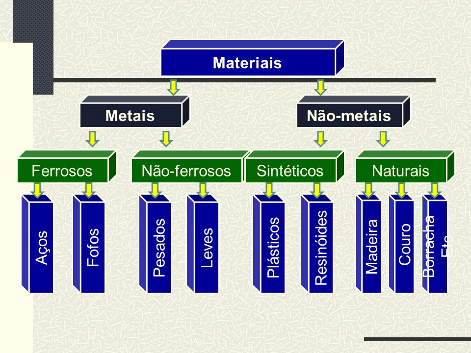 MateriaisMetais. Não-metais. Ferrosos. Não-ferrosos. Sintéticos. Naturais. Aços. Fofos. Pesados. Leves.