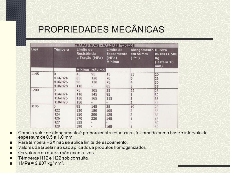 PROPRIEDADES MECÂNICAS